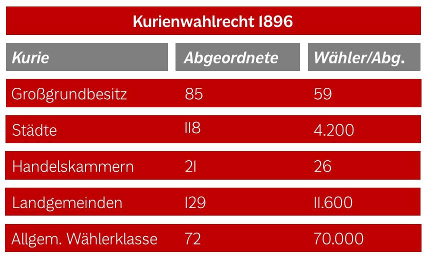 kurienwahlrecht-1896